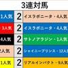 富士ステークス*データ紹介*