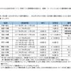 【ANA】名古屋/中部=宮古線就航