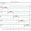PlantUMLでタイミングチャートを作成する