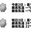 livedoor天気予報のAPIが動かなくなったので気象庁のデータを使って天気予報情報を電子ペーパーに表示させてみる