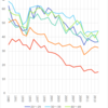 Men's Smoking Rate in Japan, 1989-2014