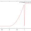 再・区分的関数のプロット