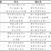 【ABH】新潟2歳ステークス2020出走馬予定馬血統考察と消去法予想