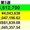 6万円増】投資状況 2021年4月第5週