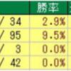 ジャパンカップのデータ  其の6