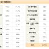 令和初の年末ジャンボ宝くじで10億円が当選した場合の使い道とは?