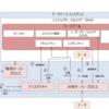 Oracle データベース アーキテクチャ(ラージプール)