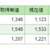 日経平均上値目途と下値目途テクニカルポイント