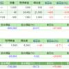 任天堂株は急落。サイオスTが上方修正 週末ポートフォリオ公開 (平成28年7月29日時点)