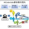 【AtCoderJobs】コンテストサイトで求人広告を掲載することについて