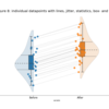 【Python】縦断データの可視化(プロット・箱ひげ図・バイオリン図・信頼区間・ヒストグラム)