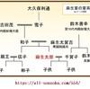 秋篠宮の長女・眞子の結婚問題,戦後の「新憲法と民法」と「皇室典範」のはざまで議論されてきた皇族女性が置かれた立場(その1)
