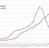 国内の新型コロナウイルス感染症週間新規陽性者数11,571人、死亡者数585人(2021/2/6-12)〜  週間死亡者数が18週ぶりに減少