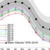 北極の海氷体積、5年ぶり史上最小状態