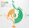 「BTC vs BCH」比較、ビットコインに関心がある国ランキング上位の背景とは!?など