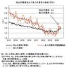真の失業率──2020年8月までのデータによる更新
