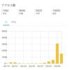 ブログ村注目記事ランキング第2位&10,000PV達成しました!【PV数ランキング公開】【傾向と対策】