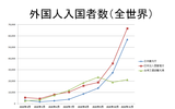 2020年日本と台湾の外国人・中国人入国者数の比較統計