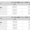 NTTドコモがiPhone8向けの料金プランを発表!気になる実質負担金はiPhone8 64GBモデルで3万1752円とやや料金は高めです。