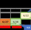 6/27迫る!「つなぎ売り」で株価変動リスクを抑えた6月株主優待の取得