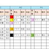 【データ分析】2018/09/09-阪神-11R-セントウルS芝1200