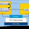 Nginxとffmpegで映像プレイヤーの検証環境を構築(RTMP、HLS)