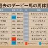 【日本ダービー2020】馬体重から考える-コントレイルもサリオスも勝てないオカルトデータ