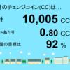 12月分のチェンジコインは10,005CCでした!