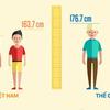 ベトナム人の背の低さについて