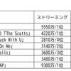 カーディ・B feat. メーガン・ザ・スタリオン「WAP」、ドレイクの猛追をかわし初登場から2週連続で首位を獲得…8月29日付米ビルボードソングスチャートをチェック