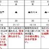 4日→3日に