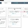 S3の静的コンテンツをCloudFrontを通して公開する