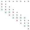 シンプルかつ高速な文字列照合アルゴリズムを紹介します