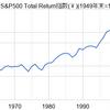 S&P500の長期リターン(名目)を見て妄想が捗るバツイチ男