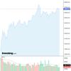 2020-07-21 週明け米国株の状況
