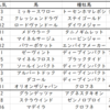 【ABH】七夕賞2020出走馬予定馬血統考察と消去法予想