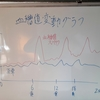 血糖値スパイクを防いで血糖値を下げる方法をまとめました