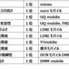 【検討中の人必見!!】格安SIMサービス満足度ランキング公開!!【mineo,IIJmio,LINEモバイルなど】