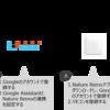 Google Homeで家電を操作する方法