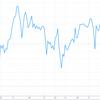 7月の株価チャートを眺める