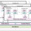 「GPUを支える技術」を読む(第5章 GPUプログラミングの基本)