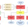 複数のbiningツールを統合し、包括的なメタゲノム解析を行うパイプライン metaWRAP