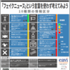 「フェイクニュース」という言葉を使わず考えよう ー EAVIのメディアリテラシー教材日本語版を作成しました!