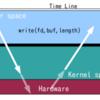 ユーザ空間とカーネル空間