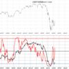 【今日の相場】#4月7日  含み損118万円 今後,株価が上昇するかはここを見る