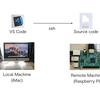VS Code(Visual Studio Code)でRaspberry Pi上のファイルをリモートからファイル編集する手軽な方法