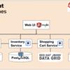 Red Hat OpenShift Platform 4 ハンズオンワークショップ紹介 〜Dev Module3:サービスメッシュによるアプリの制御とセキュリティ〜