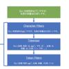 Elasticsearchの基本的な知識について