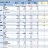 横浜市の教育予算は何に使われてる? <その1>