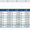 【Excel】 今日の日付を一瞬で入力する方法
